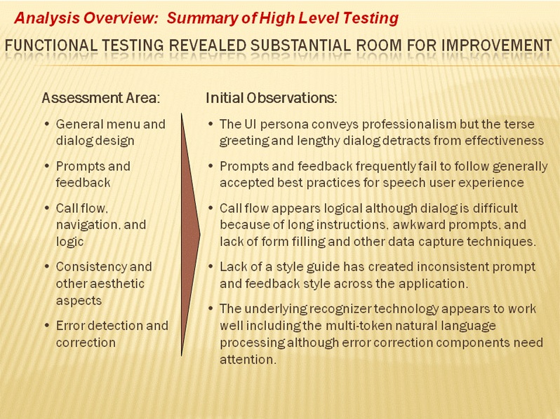 Analysis of High Level Testing